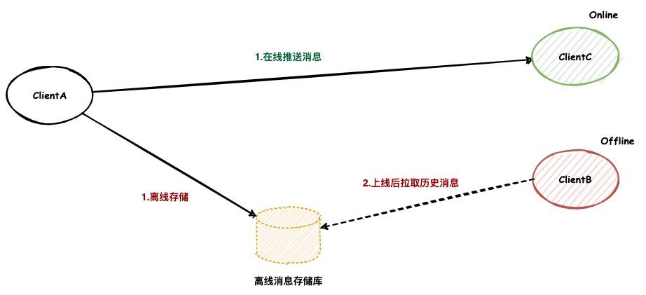 传统IM消息存储架构.jpg